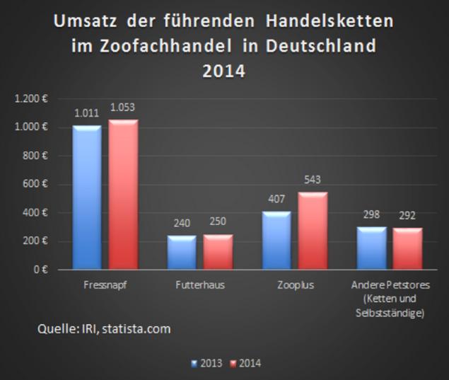 Bildquelle Plusoneshutterstockcom: Zahlen, Fakten Und Unternehmensmeldungen